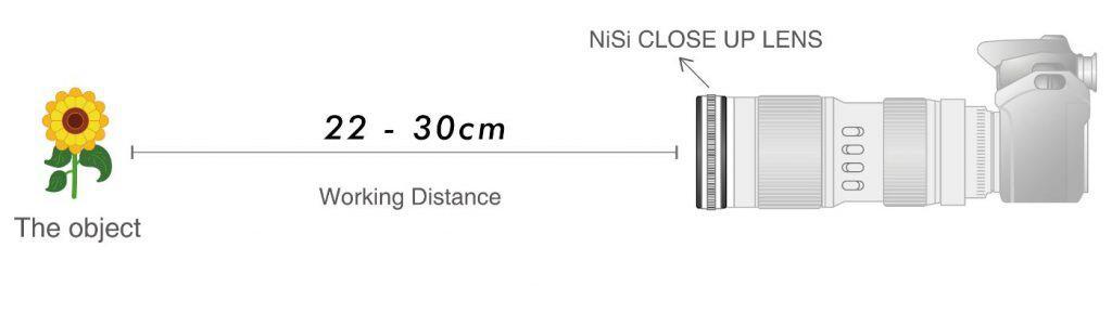 De close up lens heeft een korte werkafstand, gemeten vanaf de voorkant van de lens.